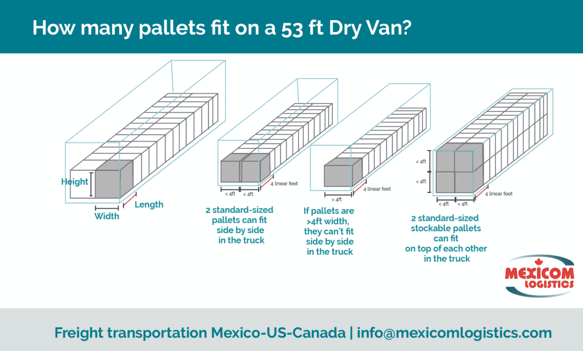 how-many-pallets-fit-in-a-53-foot-trailer-2